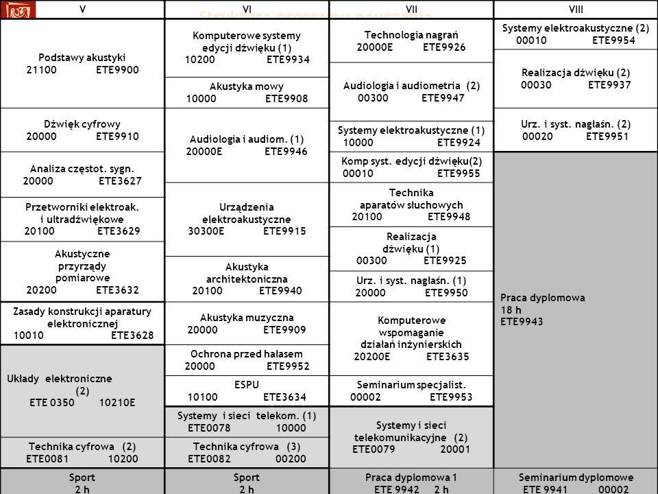 Struktura programu nauczania VVIVIIVIII Podstawy akustyki 21100 ETE9900 Komputerowe systemy edycji dźwięku (1) 10200 ETE9934 Technologia nagrań 20000E