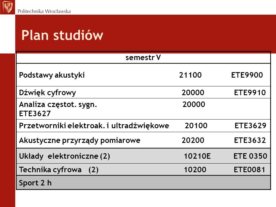 Plan studiów semestr V Podstawy akustyki 21100 ETE9900 Dźwięk cyfrowy 20000 ETE9910 Analiza częstot. sygn. 20000 ETE3627 Przetworniki elektroak. i ult