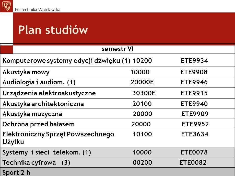 Plan studiów semestr VI Komputerowe systemy edycji dźwięku (1) 10200 ETE9934 Akustyka mowy 10000 ETE9908 Audiologia i audiom. (1) 20000E ETE9946 Urząd