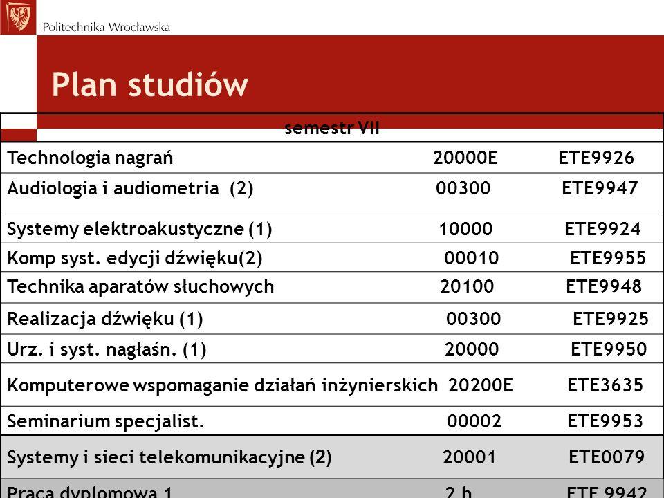 Plan studiów semestr VII Technologia nagrań 20000E ETE9926 Audiologia i audiometria (2) 00300 ETE9947 Systemy elektroakustyczne (1) 10000 ETE9924 Komp