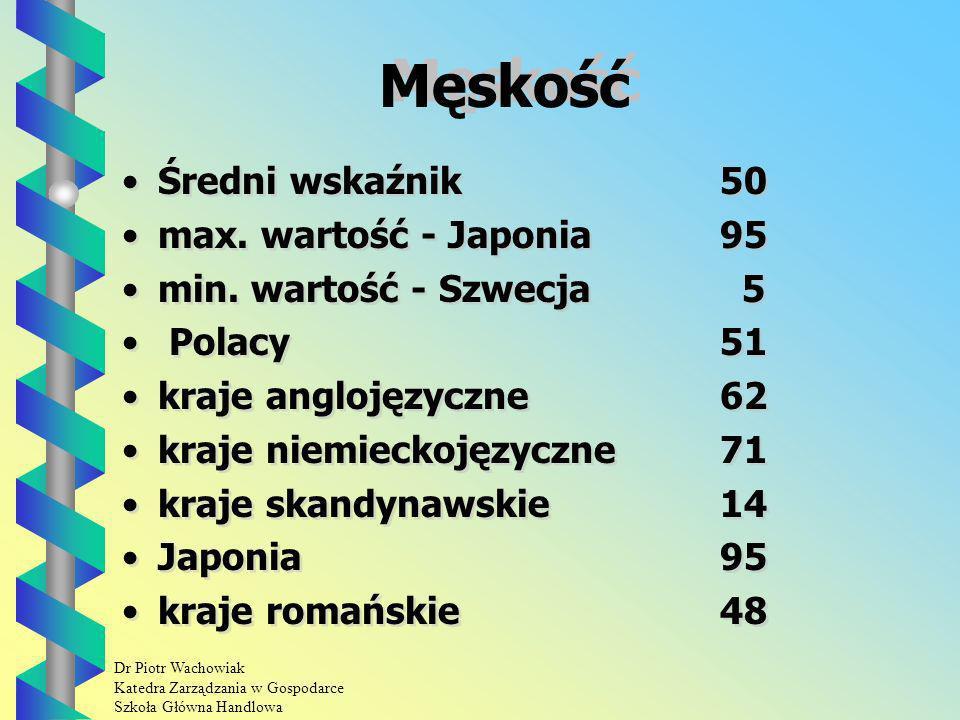 Dr Piotr Wachowiak Katedra Zarządzania w Gospodarce Szkoła Główna Handlowa Męskość Średni wskaźnik 50 max.