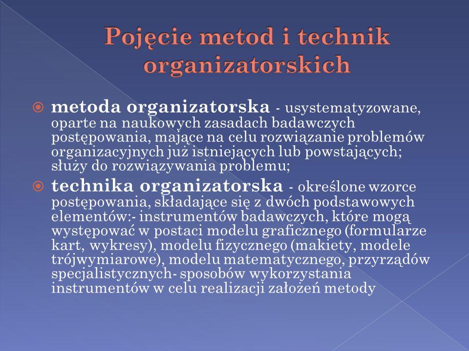 metoda organizatorska - usystematyzowane, oparte na naukowych zasadach badawczych postępowania, mające na celu rozwiązanie problemów organizacyjnych j