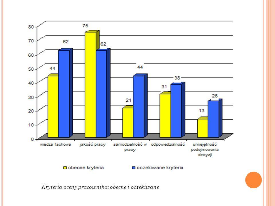 Kryteria oceny pracownika: obecne i oczekiwane