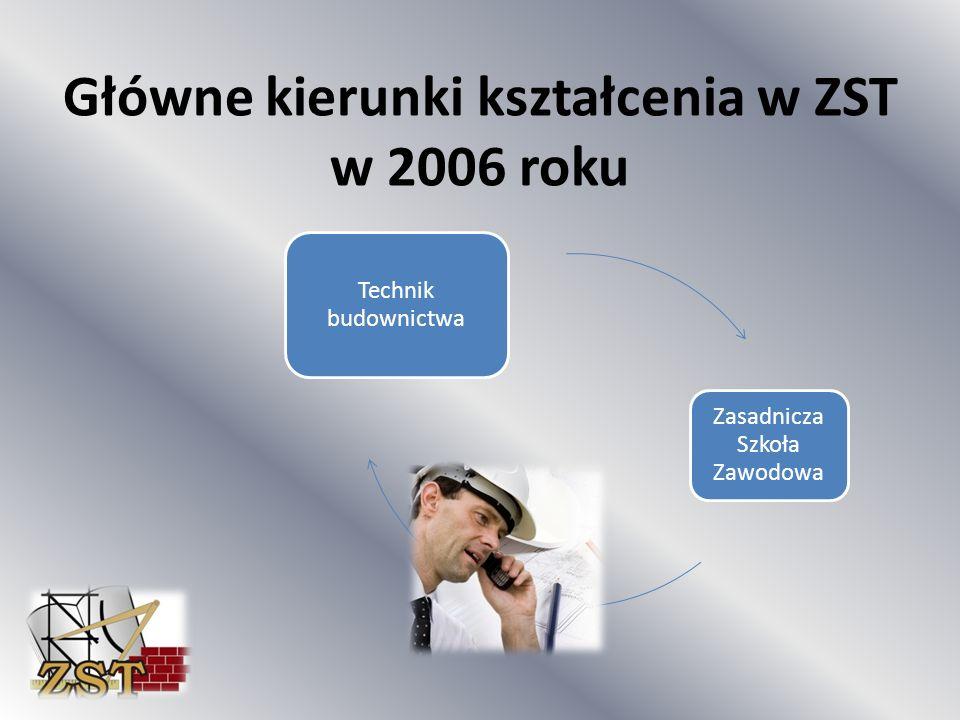 Technik budownictwa Zasadnicza Szkoła Zawodowa Główne kierunki kształcenia w ZST w 2006 roku