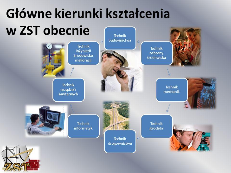 Główne kierunki kształcenia w ZST obecnie Technik budownictwa Technik ochrony środowiska Technik mechanik Technik geodeta Technik drogownictwa Technik