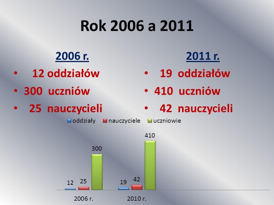 Rok 2006 a 2011 2006 r. 12 oddziałów 300 uczniów 25 nauczycieli 2011 r. 19 oddziałów 410 uczniów 42 nauczycieli