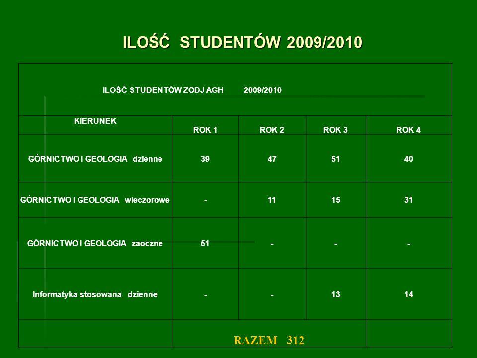 ILOŚĆ STUDENTÓW 2009/2010 ILOŚĆ STUDENTÓW ZODJ AGH 2009/2010 KIERUNEK ROK 1ROK 2ROK 3ROK 4 GÓRNICTWO I GEOLOGIA dzienne39475140 GÓRNICTWO I GEOLOGIA w