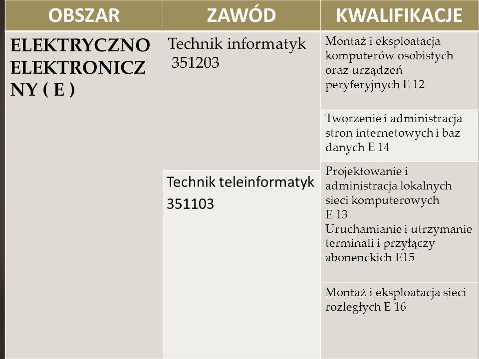 OBSZARZAWÓDKWALIFIKACJE ELEKTRYCZNO ELEKTRONICZ NY ( E ) Technik informatyk 351203 Montaż i eksploatacja komputerów osobistych oraz urządzeń peryferyj