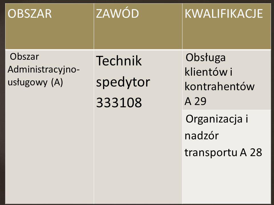 OBSZARZAWÓDKWALIFIKACJE Obszar Administracyjno- usługowy (A) Technik spedytor 333108 Obsługa klientów i kontrahentów A 29 Organizacja i nadzór transpo
