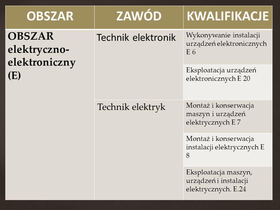 OBSZARZAWÓDKWALIFIKACJE OBSZAR elektryczno- elektroniczny (E) Technik elektronik Wykonywanie instalacji urządzeń elektronicznych E 6 Eksploatacja urzą