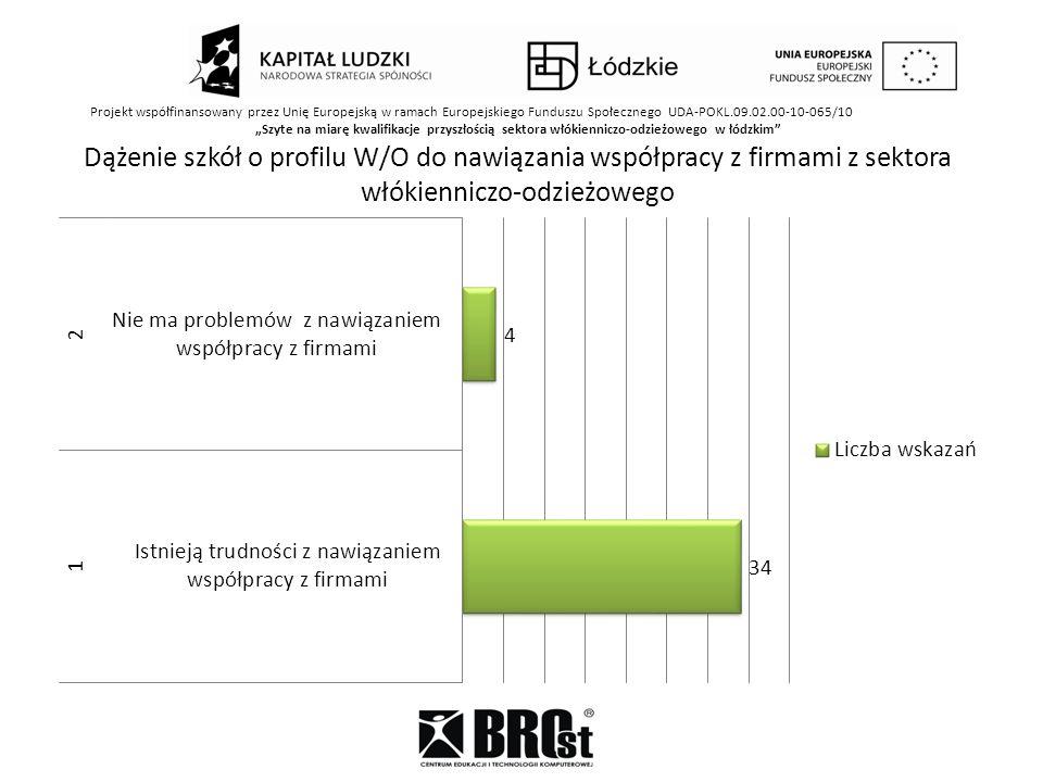 Projekt współfinansowany przez Unię Europejską w ramach Europejskiego Funduszu Społecznego UDA-POKL.09.02.00-10-065/10 Szyte na miarę kwalifikacje przyszłością sektora włókienniczo-odzieżowego w łódzkim Dążenie szkół o profilu W/O do nawiązania współpracy z firmami z sektora włókienniczo-odzieżowego