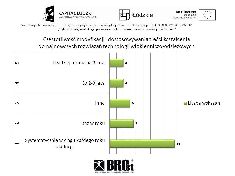 Projekt współfinansowany przez Unię Europejską w ramach Europejskiego Funduszu Społecznego UDA-POKL.09.02.00-10-065/10 Szyte na miarę kwalifikacje przyszłością sektora włókienniczo-odzieżowego w łódzkim Częstotliwość modyfikacji i dostosowywania treści kształcenia do najnowszych rozwiązań technologii włókienniczo-odzieżowych