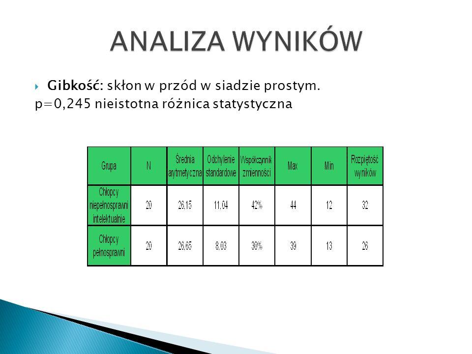 Gibkość: skłon w przód w siadzie prostym. p=0,245 nieistotna różnica statystyczna