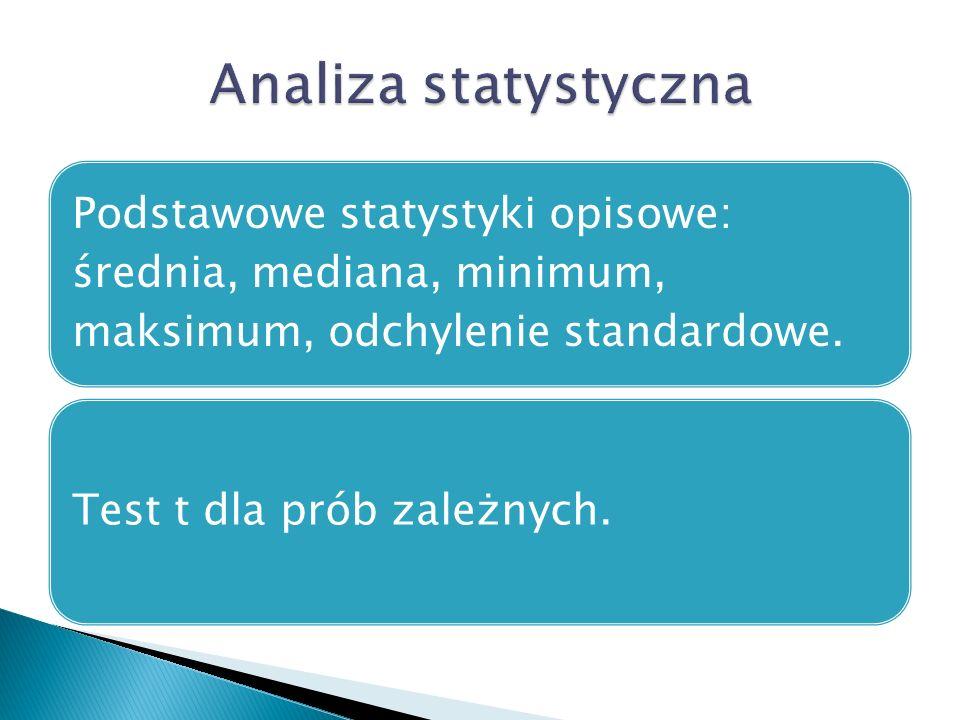 Podstawowe statystyki opisowe: średnia, mediana, minimum, maksimum, odchylenie standardowe. Test t dla prób zależnych.
