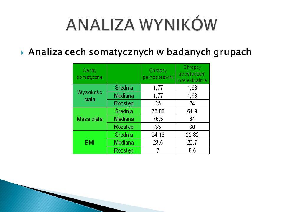 Analiza cech somatycznych w badanych grupach