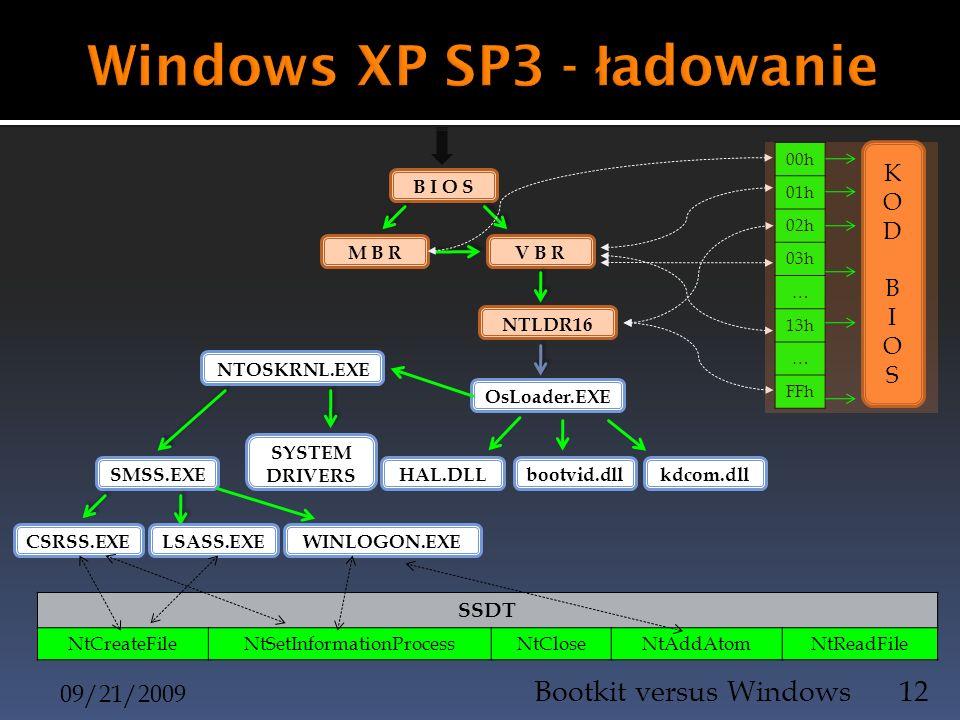 09/21/2009 Bootkit versus Windows12 B I O S 00h 01h 02h 03h … 13h … FFh M B RV B R NTLDR16 OsLoader.EXE kdcom.dllbootvid.dllHAL.DLL NTOSKRNL.EXE SYSTE