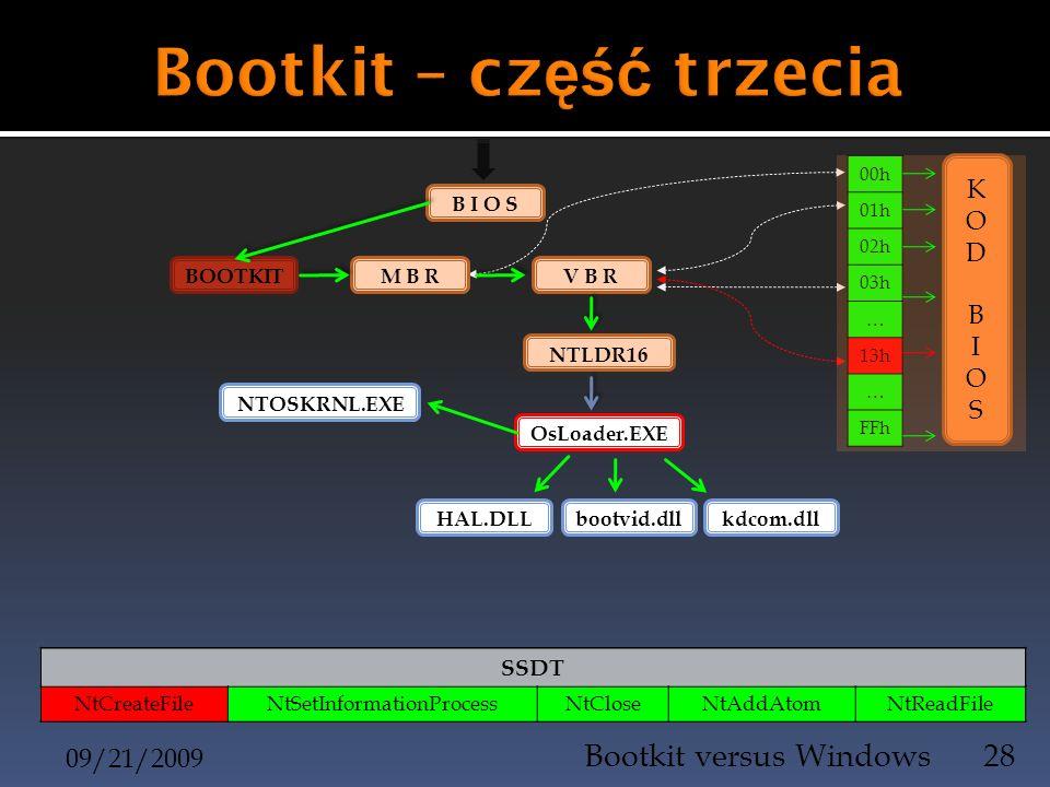 09/21/2009 Bootkit versus Windows28 B I O S 00h 01h 02h 03h … 13h … FFh BOOTKIT M B R V B R KODBIOSKODBIOS NTLDR16 OsLoader.EXE kdcom.dllbootvid.dllHA