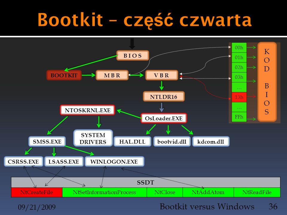 09/21/2009 Bootkit versus Windows36 B I O S 00h 01h 02h 03h … 13h … FFh BOOTKIT M B R V B R KODBIOSKODBIOS NTLDR16 OsLoader.EXE kdcom.dllbootvid.dllHA