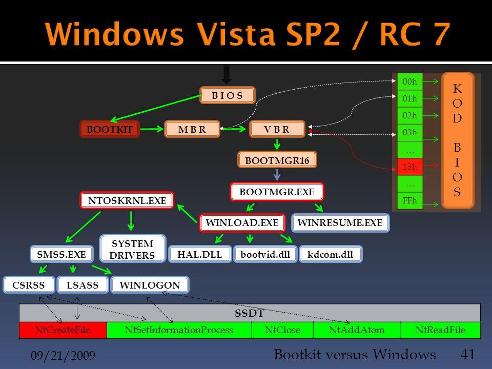 09/21/2009 Bootkit versus Windows41 B I O S 00h 01h 02h 03h … 13h … FFh BOOTKIT M B R V B R KODBIOSKODBIOS BOOTMGR16 BOOTMGR.EXE WINRESUME.EXEWINLOAD.