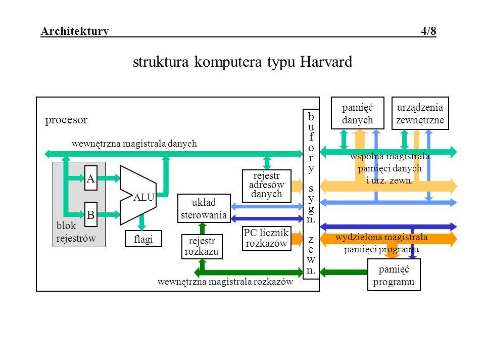 Architektury 4/8 struktura komputera typu Harvard blok rejestrów wewnętrzna magistrala danych urządzenia zewnętrzne pamięć danych flagi A B ALU rejestr rozkazu układ sterowania rejestr adresów danych PC licznik rozkazów wspólna magistrala pamięci danych i urz.