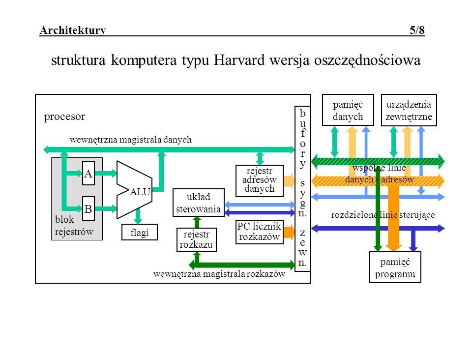 Architektury 5/8 struktura komputera typu Harvard wersja oszczędnościowa blok rejestrów wewnętrzna magistrala danych urządzenia zewnętrzne pamięć danych flagi A B ALU rejestr rozkazu układ sterowania rejestr adresów danych PC licznik rozkazów procesor b u f o r y s y g n.