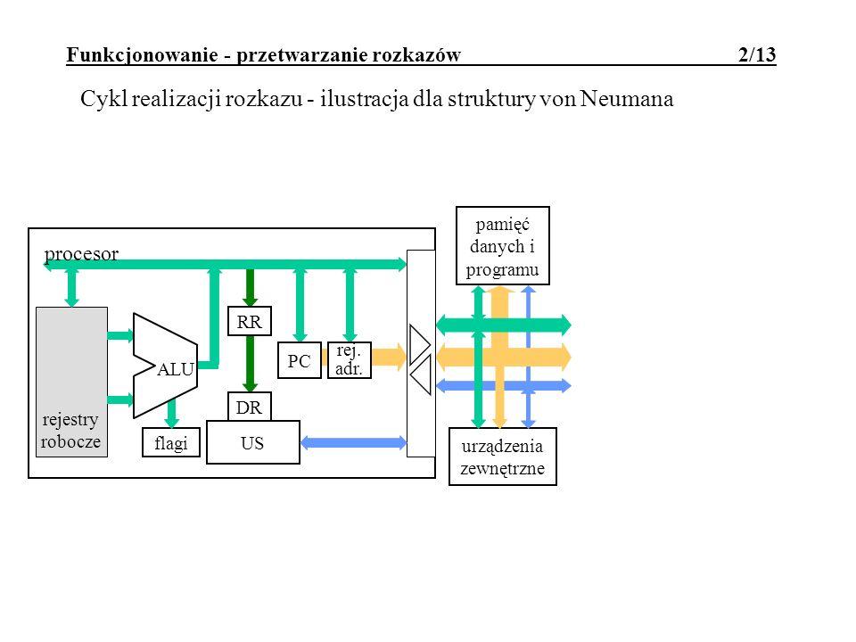 Funkcjonowanie - przetwarzanie rozkazów 2/13 rejestry robocze urządzenia zewnętrzne pamięć danych i programu flagi ALU RR US rej. adr. PC procesor DR