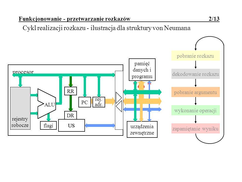 pobranie rozkazu dekodowanie rozkazu pobranie argumentu wykonanie operacji zapamiętanie wyniku rejestry robocze urządzenia zewnętrzne pamięć danych i
