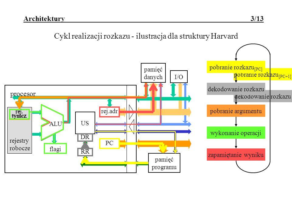 dekodowanie rozkazu pobranie rozkazu [PC+1] dekodowanie rozkazu pobranie rozkazu [PC+1] Architektury 3/13 Cykl realizacji rozkazu - ilustracja dla struktury Harvard rejestry robocze I/O pamięć danych flagi ALU RR US rej.adr PC procesor pamięć programu DR pobranie rozkazu dekodowanie rozkazu pobranie argumentu wykonanie operacji zapamiętanie wyniku pobranie rozkazu [PC] dekodowanie rozkazu pobranie argumentu wykonanie operacji zapamiętanie wyniku rej.