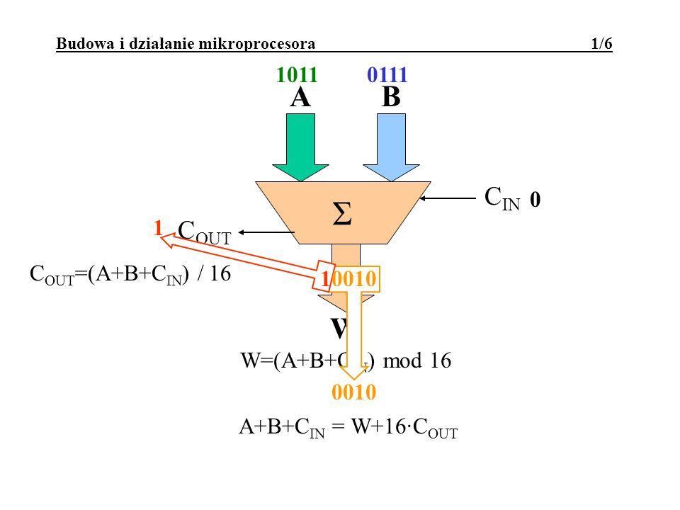 1011 Budowa i działanie mikroprocesora 1/6 Σ AB W W=(A+B+C IN ) mod 16 C IN C OUT C OUT =(A+B+C IN ) / 16 A+B+C IN = W+16·C OUT 0111 0 0010 1 10010