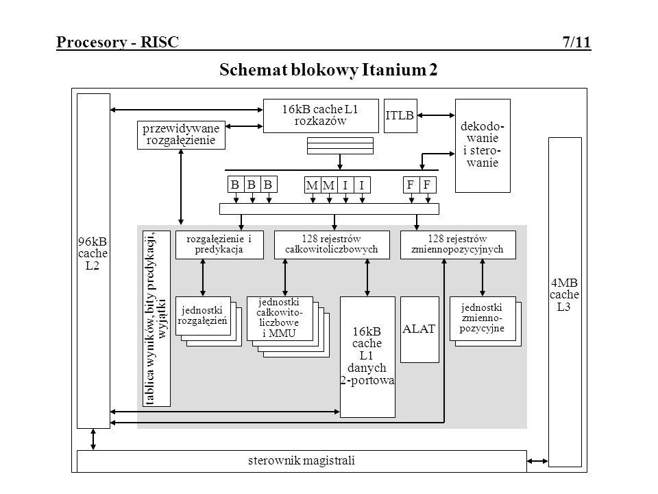 Procesory - RISC 7/11 Schemat blokowy Itanium 2 BBB MMII FF rozgałęzienie i predykacja 128 rejestrów całkowitoliczbowych 128 rejestrów zmiennopozycyjnych jednostki rozgałęzień jednostki całkowito- liczbowe i MMU 16kB cache L1 danych 2-portowa ALAT jednostki zmienno- pozycyjne sterownik magistrali 96kB cache L2 dekodo- wanie i stero- wanie przewidywane rozgałęzienie tablica wyników, bity predykacji, wyjątki 4MB cache L3 16kB cache L1 rozkazów ITLB
