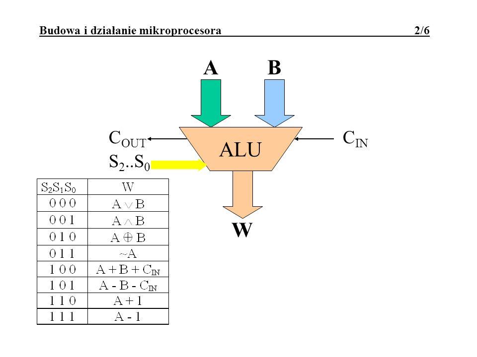 Budowa i działanie mikroprocesora 3/6 S 2..S 0 ALU C OUT C IN AB W
