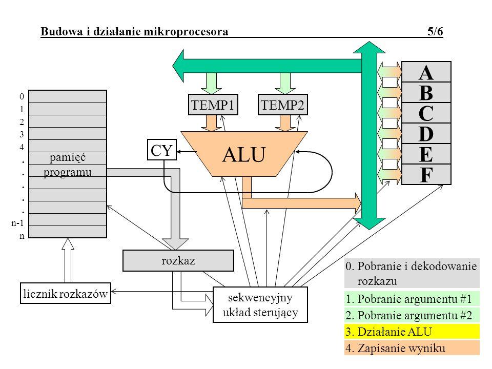 rejestr rozkazu Budowa i działanie mikroprocesora 5/6 sekwencyjny układ sterujący rozkaz 1. Pobranie argumentu #1 2. Pobranie argumentu #2 3. Działani