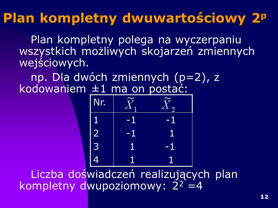 12 Plan kompletny dwuwartościowy 2 p Plan kompletny polega na wyczerpaniu wszystkich możliwych skojarzeń zmiennych wejściowych.