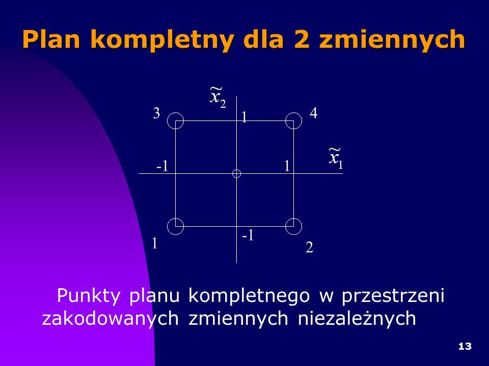 13 Punkty planu kompletnego w przestrzeni zakodowanych zmiennych niezależnych Plan kompletny dla 2 zmiennych 1 1 1 2 34