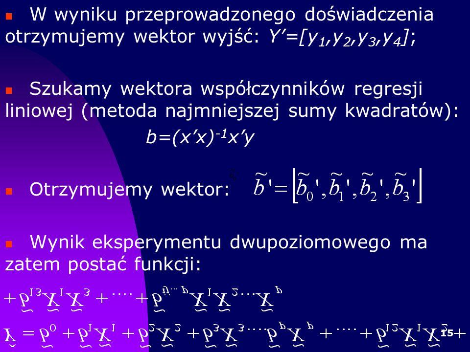 15 W wyniku przeprowadzonego doświadczenia otrzymujemy wektor wyjść: Y=[y 1,y 2,y 3,y 4 ]; Szukamy wektora współczynników regresji liniowej (metoda najmniejszej sumy kwadratów): b=(xx) -1 xy Otrzymujemy wektor: Wynik eksperymentu dwupoziomowego ma zatem postać funkcji: