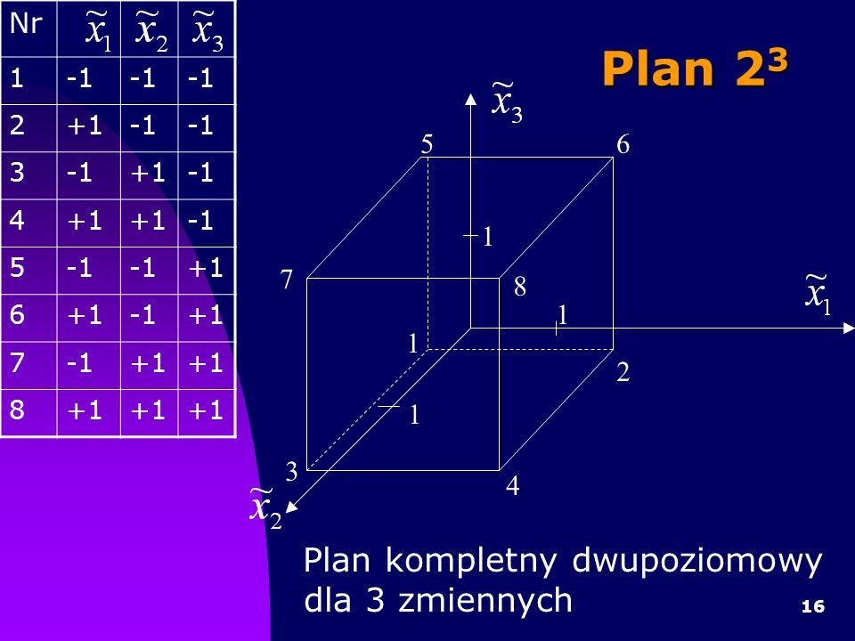 16 Plan kompletny dwupoziomowy dla 3 zmiennych 1 1 1 3 7 5 1 4 2 8 6 Nr 1 2+1 3 +1 4+1 5 +1 6 +1 7+1 8 Plan 2 3