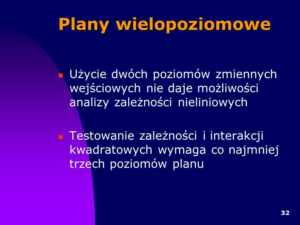 32 Plany wielopoziomowe Użycie dwóch poziomów zmiennych wejściowych nie daje możliwości analizy zależności nieliniowych Testowanie zależności i interakcji kwadratowych wymaga co najmniej trzech poziomów planu