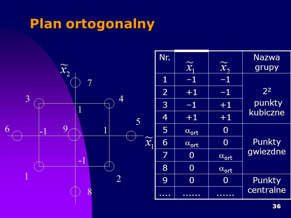 36 Plan ortogonalny 1 1 1 2 34 5 7 8 69 Nr.Nazwa grupy 1–1 2 punkty kubiczne 2+1–1 3 +1 4 5 ort 0 Punkty gwiezdne 6 ort 0 70 80 900Punkty centralne..........