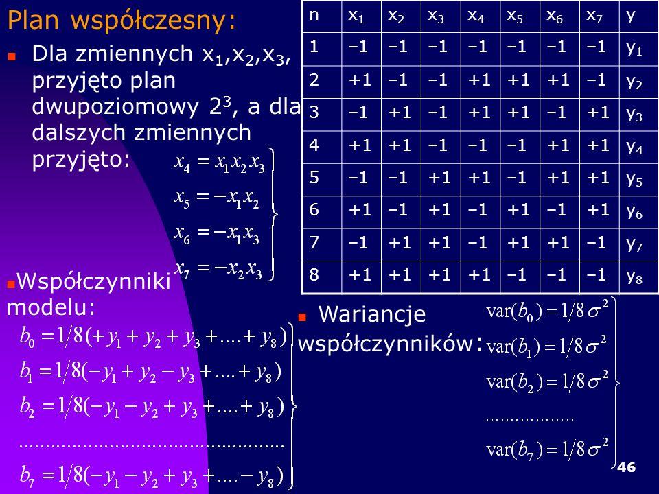 46 Plan współczesny: Dla zmiennych x 1,x 2,x 3, przyjęto plan dwupoziomowy 2 3, a dla dalszych zmiennych przyjęto: nx1x1 x2x2 x3x3 x4x4 x5x5 x6x6 x7x7 y 1–1 y1y1 2+1–1 +1 –1y2y2 3 +1–1+1 –1+1y3y3 4 –1 +1 y4y4 5–1 +1 –1+1 y5y5 6 –1+1–1+1–1+1y6y6 7–1+1 –1+1 –1y7y7 8+1 –1 y8y8 Współczynniki modelu: Wariancje współczynników :