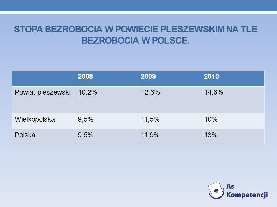 200820092010 Powiat pleszewski10,2%12,6%14,6% Wielkopolska9,5%11,5%10% Polska9,5%11,9%13% STOPA BEZROBOCIA W POWIECIE PLESZEWSKIM NA TLE BEZROBOCIA W