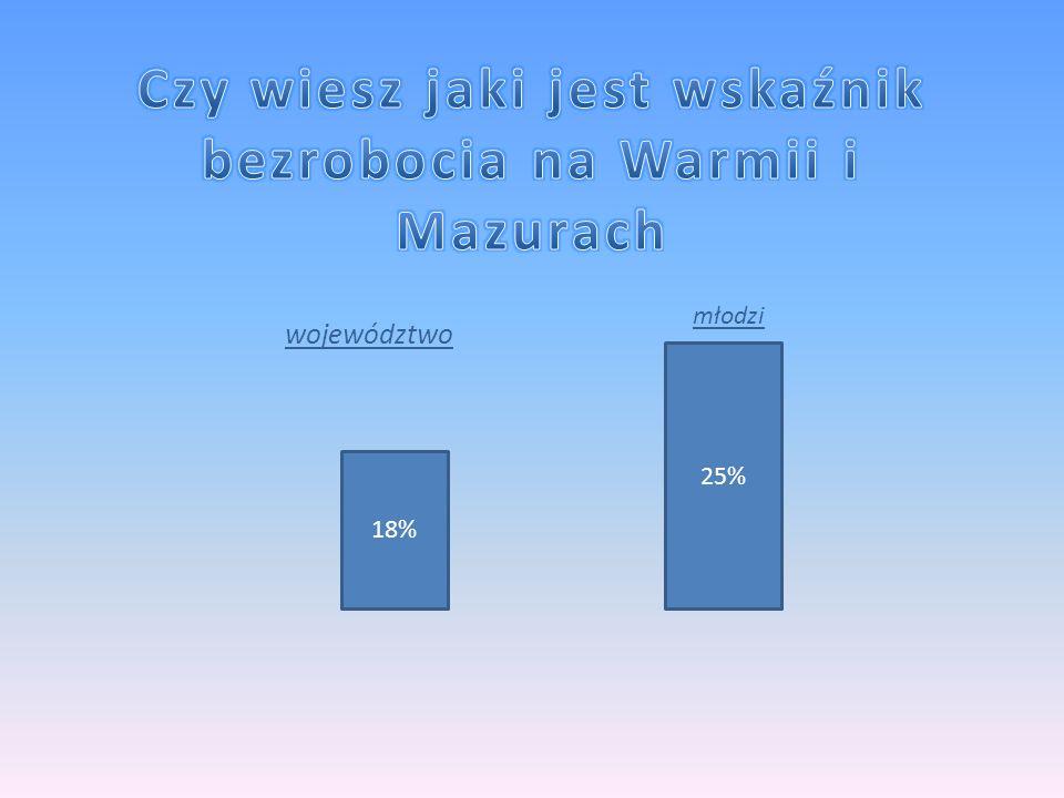 25% młodzi 18% województwo
