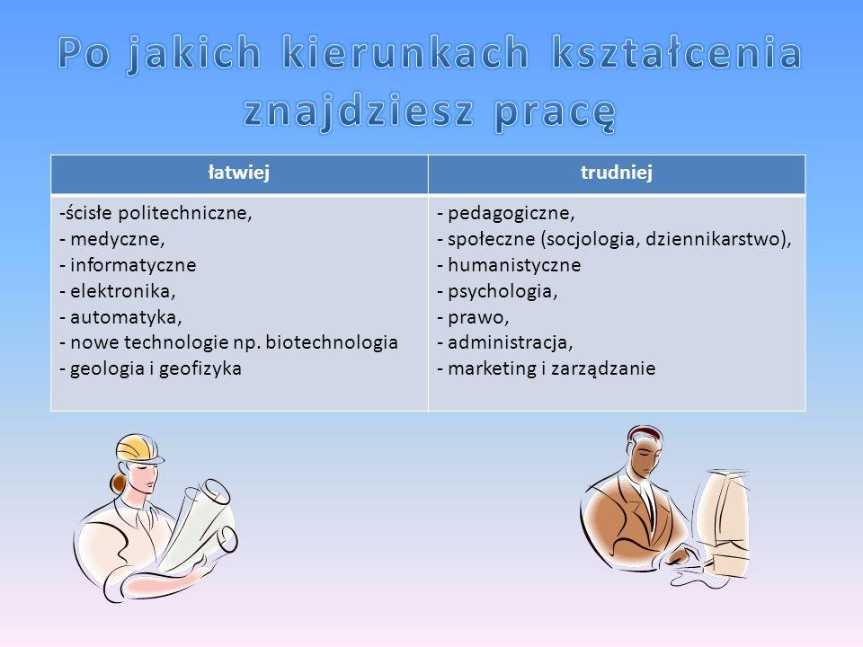 łatwiejtrudniej -ścisłe politechniczne, - medyczne, - informatyczne - elektronika, - automatyka, - nowe technologie np. biotechnologia - geologia i ge