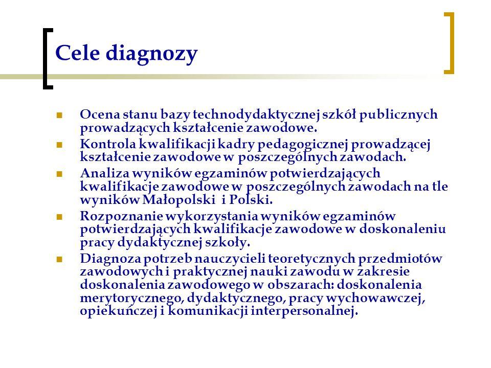 Cele diagnozy Ocena stanu bazy technodydaktycznej szkół publicznych prowadzących kształcenie zawodowe.