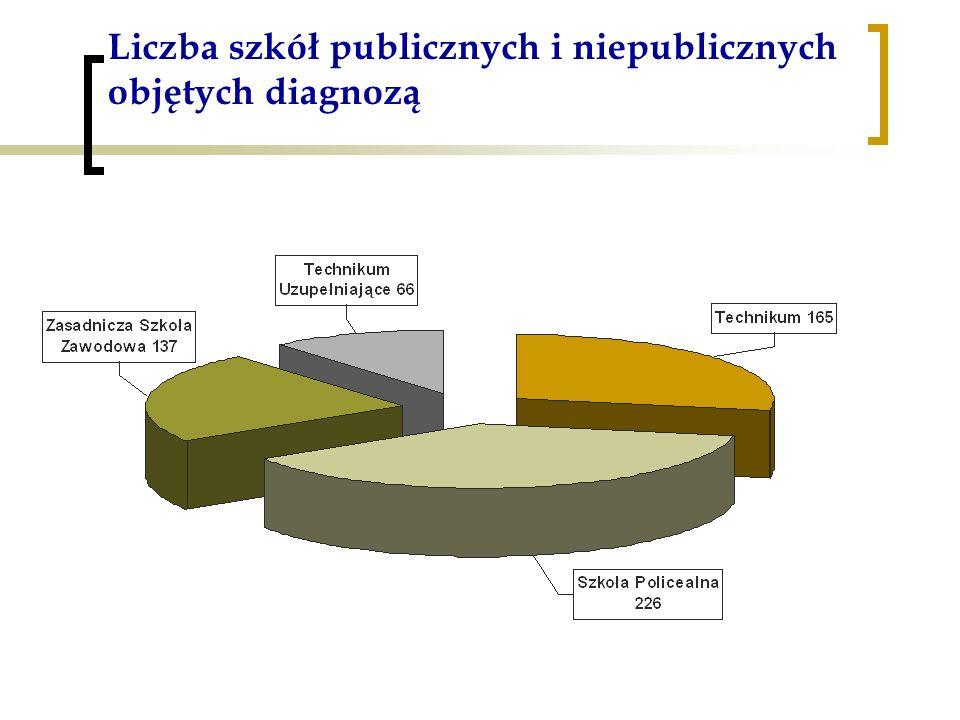 Liczba szkół publicznych i niepublicznych objętych diagnozą