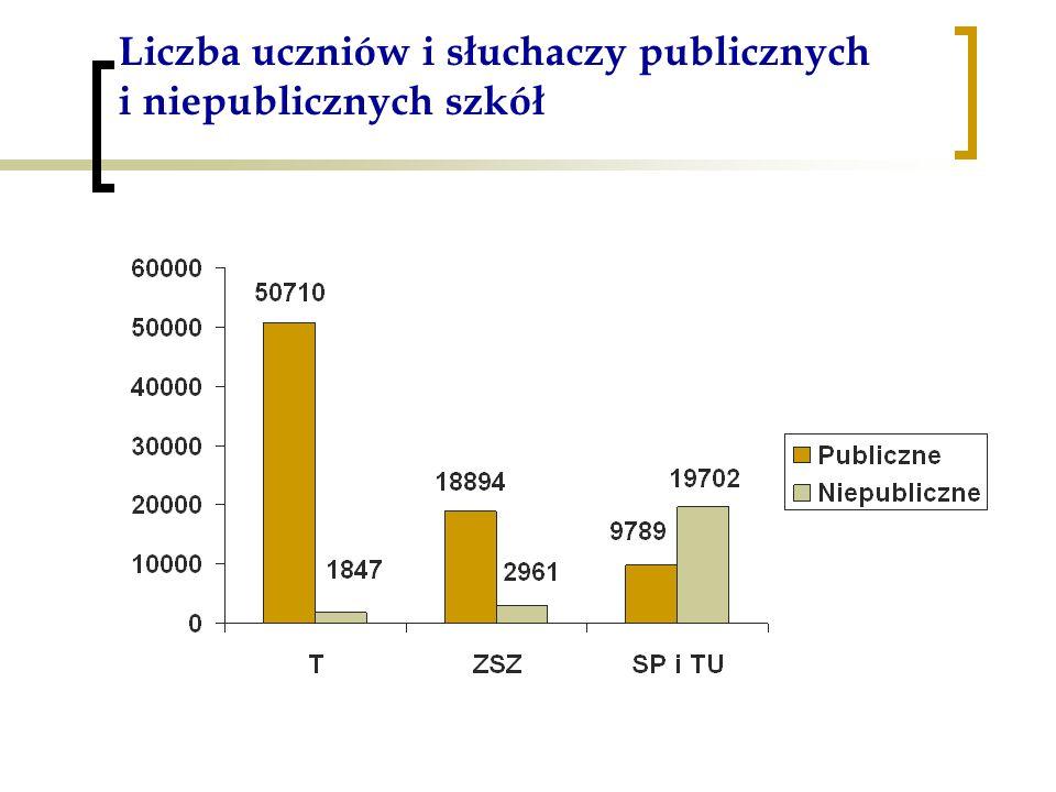 Liczba uczniów i słuchaczy publicznych i niepublicznych szkół