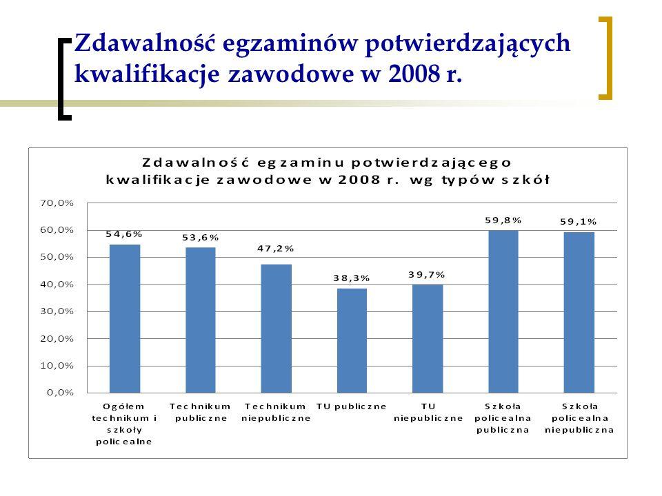 Zdawalność egzaminów potwierdzających kwalifikacje zawodowe w 2008 r.