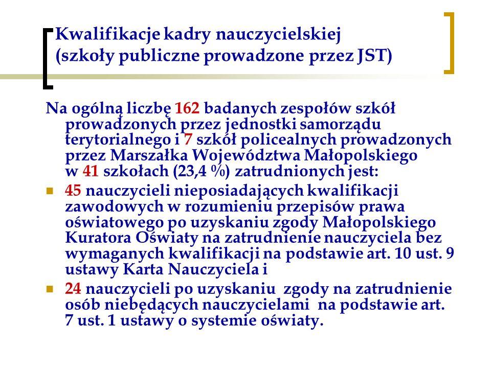 Kwalifikacje kadry nauczycielskiej (szkoły publiczne prowadzone przez JST) Na ogólną liczbę 162 badanych zespołów szkół prowadzonych przez jednostki samorządu terytorialnego i 7 szkół policealnych prowadzonych przez Marszałka Województwa Małopolskiego w 41 szkołach (23,4 %) zatrudnionych jest: 45 nauczycieli nieposiadających kwalifikacji zawodowych w rozumieniu przepisów prawa oświatowego po uzyskaniu zgody Małopolskiego Kuratora Oświaty na zatrudnienie nauczyciela bez wymaganych kwalifikacji na podstawie art.