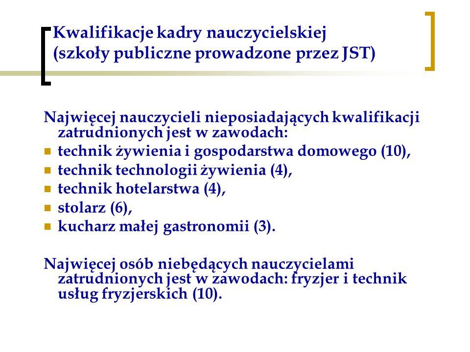 Kwalifikacje kadry nauczycielskiej (szkoły publiczne prowadzone przez JST) Najwięcej nauczycieli nieposiadających kwalifikacji zatrudnionych jest w za