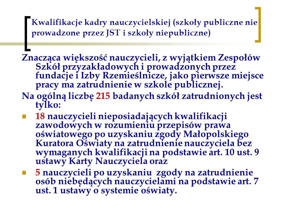 Kwalifikacje kadry nauczycielskiej (szkoły publiczne nie prowadzone przez JST i szkoły niepubliczne) Znacząca większość nauczycieli, z wyjątkiem Zespo