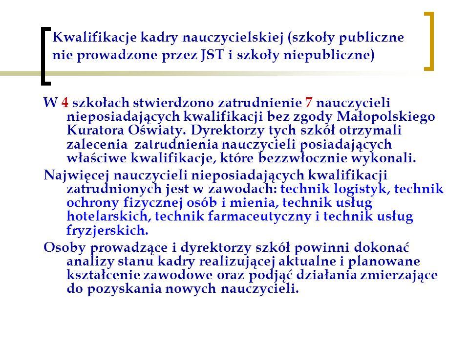 Kwalifikacje kadry nauczycielskiej (szkoły publiczne nie prowadzone przez JST i szkoły niepubliczne) W 4 szkołach stwierdzono zatrudnienie 7 nauczycieli nieposiadających kwalifikacji bez zgody Małopolskiego Kuratora Oświaty.